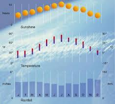 Boston Climate