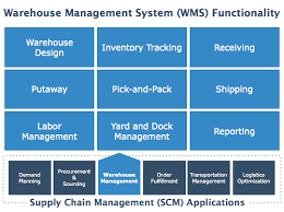 Top Warehouse Management Systems        Reviews  amp  Pricing Software Advice Warehouse Management System  WMS  Functionality Map