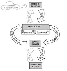 Literature Review   LinkedIn