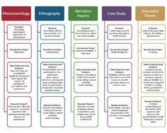Key features of theoretical frameworks of qualitative research Pinterest