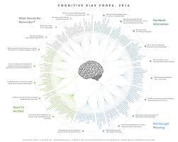 Mental Map Definition Cognitive Bias Cheat Sheet U2013 Better Humans