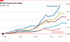 Cheapest Places To Buy A House Global House Prices