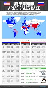 the top 25 weapons companies in the world excluding china