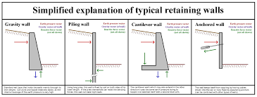 how to build a cinder block retaining wall incoming best concrete
