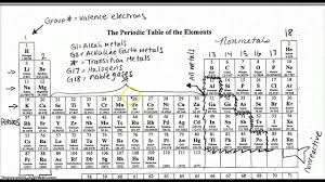 label your periodic table youtube