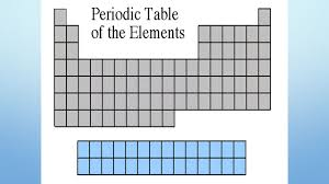 how is the modern periodic table organized unit 4 the periodic table of elements unit 4 periodic table of