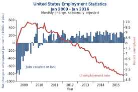 Unemployment in America  Another Phony Jobs Report   Global
