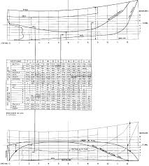 2 lofting requirement and technique for a ferrocement hull