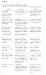 Academic OneFile   Document   Meaningful and maladaptive homework