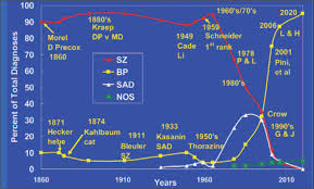 Hypothesized History of Diagnoses for the Functional Psychoses Legend  SZ   schizophrenia  BP Healio