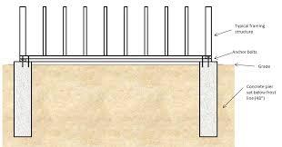 coop building 101 planning for a foundation diydiva