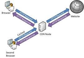 Accelera la càrrega de jQuery amb un CDN