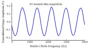 Pengertian GHz