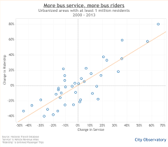 Why is US bus service shrinking as demand is rising      Human Transit Human Transit Hertz   more buses more riders