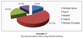 Customer perceptions on Internet banking information protection     South African Journal of Information Management