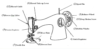 cartoon image of parts of a sewing machine