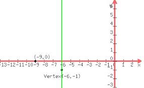 cpm homework help quadratic equation axis