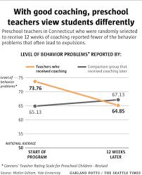 we expel preschool kids three times as often as k 12 students