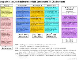 Career Gap In Resume Rsd Standards For Providers Chapter 8 Standards For Employment