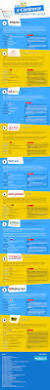 infographics world u0027s leading ecommerce companies based on their