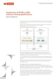 Gallery ISTQB Mock Test  Question Papers and Answers  Software Testing