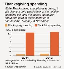 Thursday Thanksgiving Sales Online Marketing Trends Thanksgiving