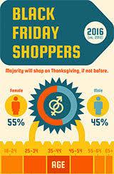 black friday shopping amazon black friday shopping survey 2016 black friday shoppers speak