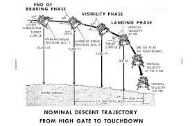 live apollo 11 lunar landing and departure updates