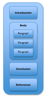 structure of essay writing Millicent Rogers Museum