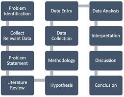 Fast Online Help   Thesis statement for research proposal