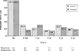 comparison of five antihypertensive monotherapies and placebo for