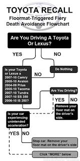 lexus es 350 floor mats how to stop your toyota floor mats from killing you
