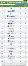 glassdoor twitter dethrones facebook as the best tech company to