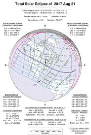 Ham Radio Business Cards Templates The Solar Eclipse And Ham Radio Nuts U0026 Volts Magazine For The