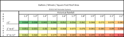 Square Feet Calc by Gutter Sizing Guide Saf Southern Aluminum Finishing Co Inc