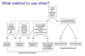 Types of research methodology for dissertation   reportspdf    web     Home   FC