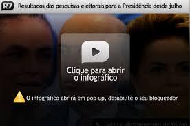 Dilma tem 54,7% dos votos válidos em pesquisa CNT/Sensus e ...