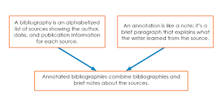 Annotated Bibliography Definition and Examples Bienvenidos