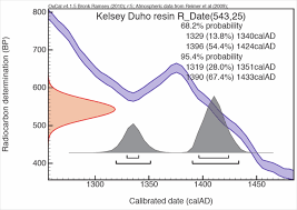 SLAM duho   radiocarbon results  Liverpool museums National Museums Liverpool Graph showing calibrated results from SLAM  Kelsey  duho     BP            resin
