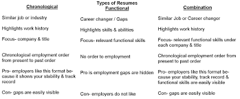 chronological resume format forms of resumes resume cv cover letter forms of resumes fill out a resume blank resume forms to fill out resume format three