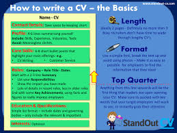 What Is The Profile In A Resume 32 Cv Writing Tips For 2017 Cv Template