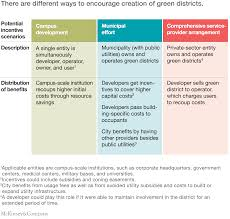 House Plans That Are Cheap To Build by Building The Cities Of The Future With Green Districts Mckinsey