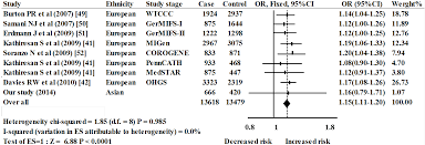ijms free full text association between phosphatase related