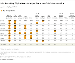 concerns and priorities in sub saharan africa pew research center