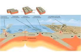 Tectonic Plate Map Plate Tectonics U2014 Science Learning Hub