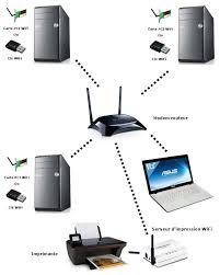 ماهو الويفي wifiوكيف يعمل؟؟؟؟