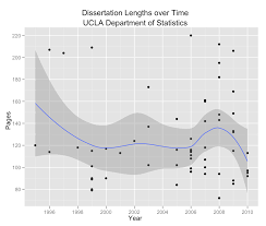 UCLA Statistics  Analyzing Thesis Dissertation Lengths   R bloggers R bloggers