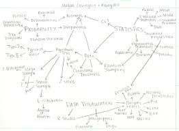 Concept Maps Concept Maps Math 216 Statistics For Engineering