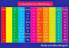 การนับเลข 1-10 ของกลุ่มประเทศอาเซียน เรียนรู้ภาษาอาเซียน ออกเสียง ...