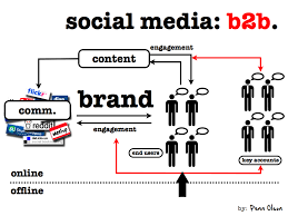 Plan Social Media by The Big B2b Social Media Marketing Plan